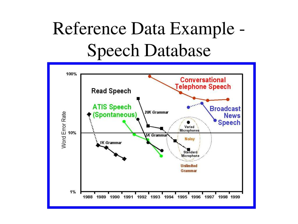 Reference Data Example -