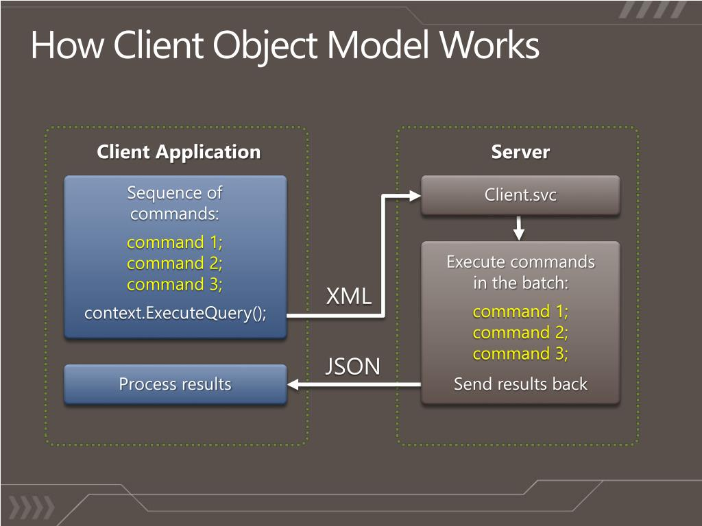 How Client Object Model Works