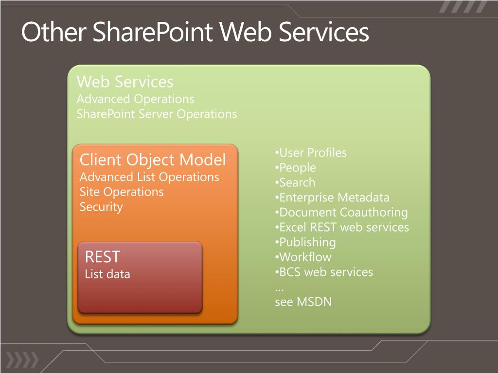 Other SharePoint Web Services