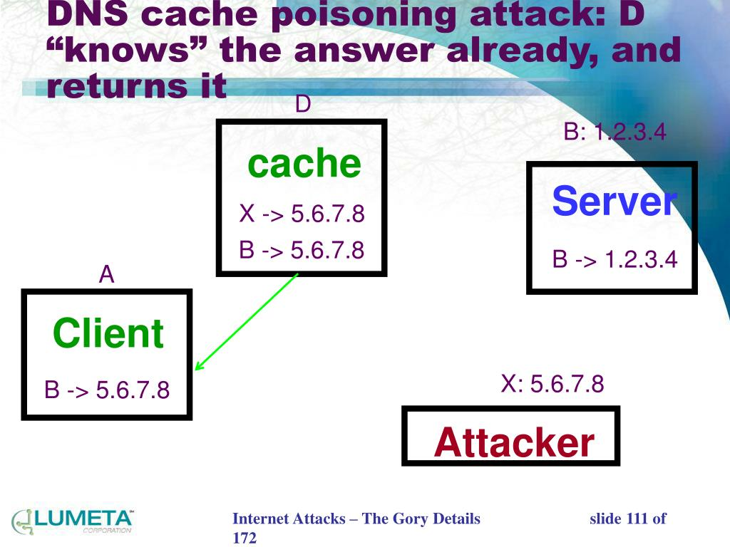 "DNS cache poisoning attack: D ""knows"" the answer already, and returns it"