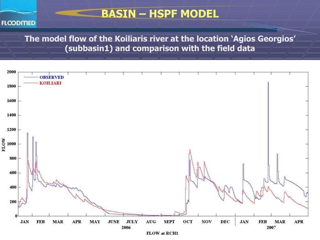 BASIN – HSPF MODEL
