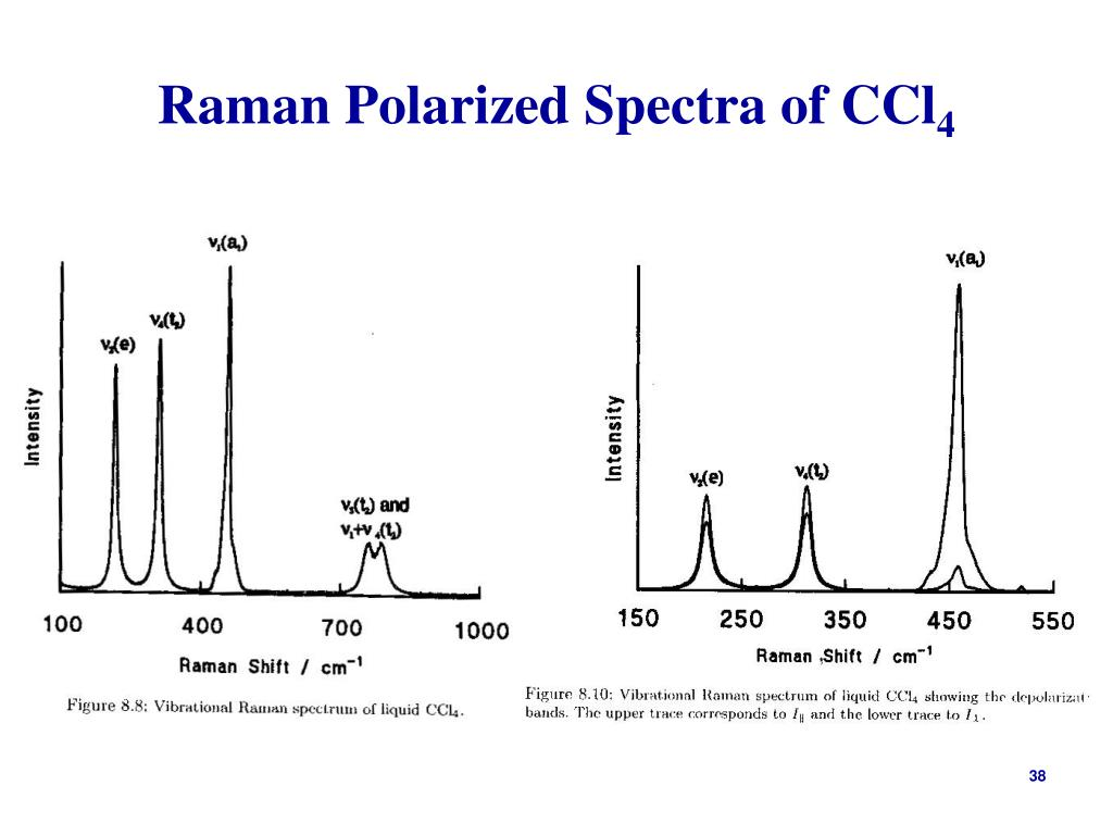 Raman Polarized Spectra of CCl