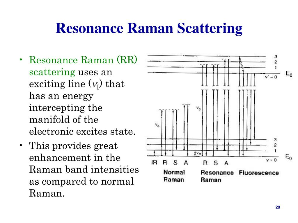 Resonance Raman Scattering