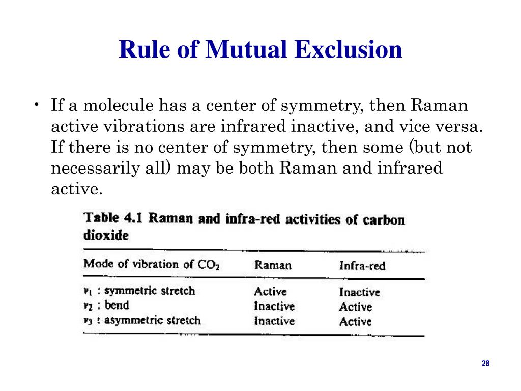 Rule of Mutual Exclusion
