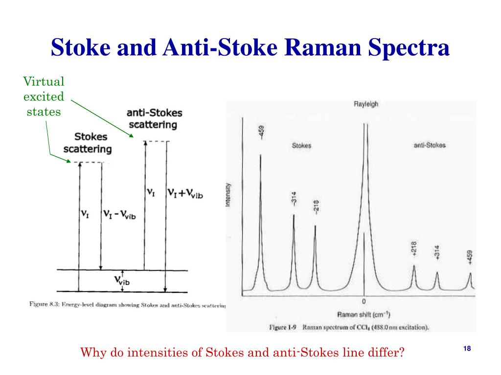 Stoke and Anti-Stoke Raman Spectra