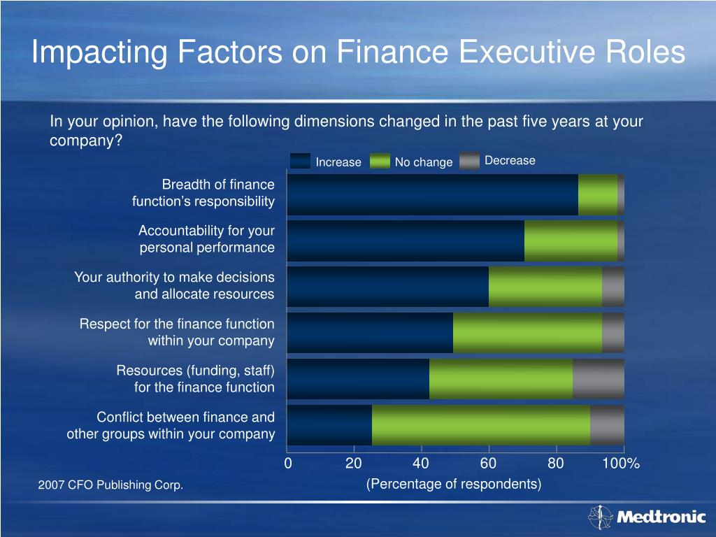 Impacting Factors on Finance Executive Roles