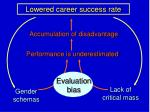 lowered career success rate