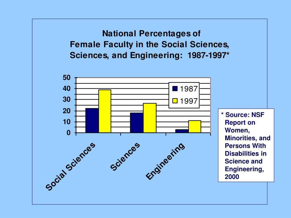 * Source: NSF Report on  Women, Minorities, and Persons With Disabilities in Science and Engineering, 2000