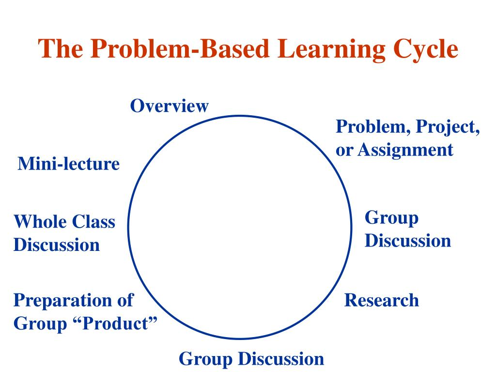 The Problem-Based Learning Cycle
