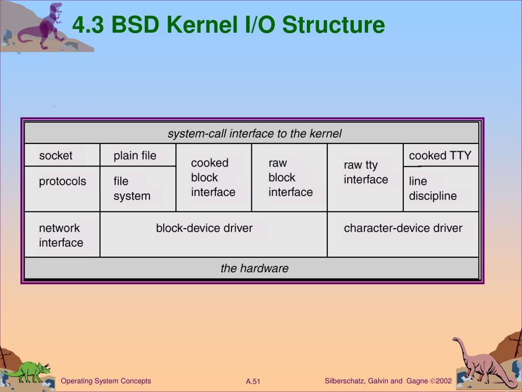 4.3 BSD Kernel I/O Structure