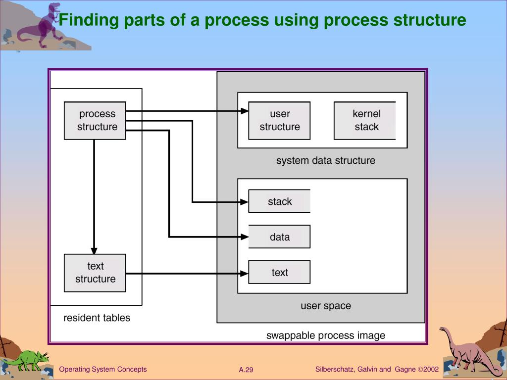 Finding parts of a process using process structure