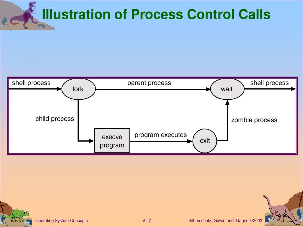Illustration of Process Control Calls