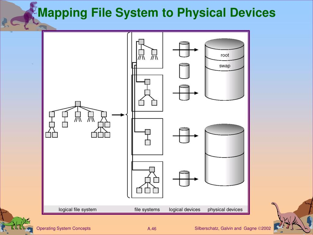 Mapping File System to Physical Devices
