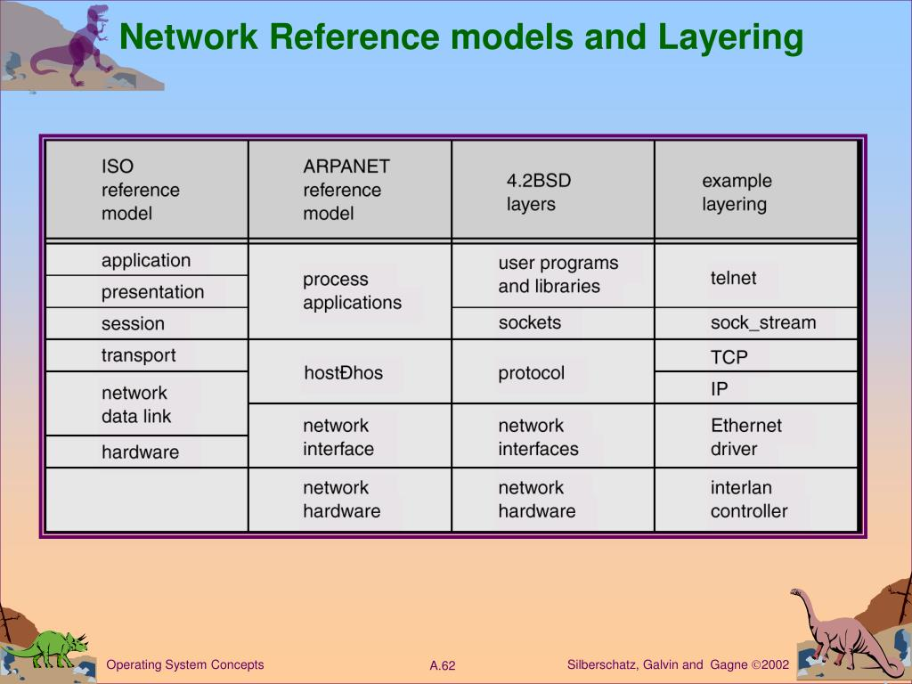 Network Reference models and Layering