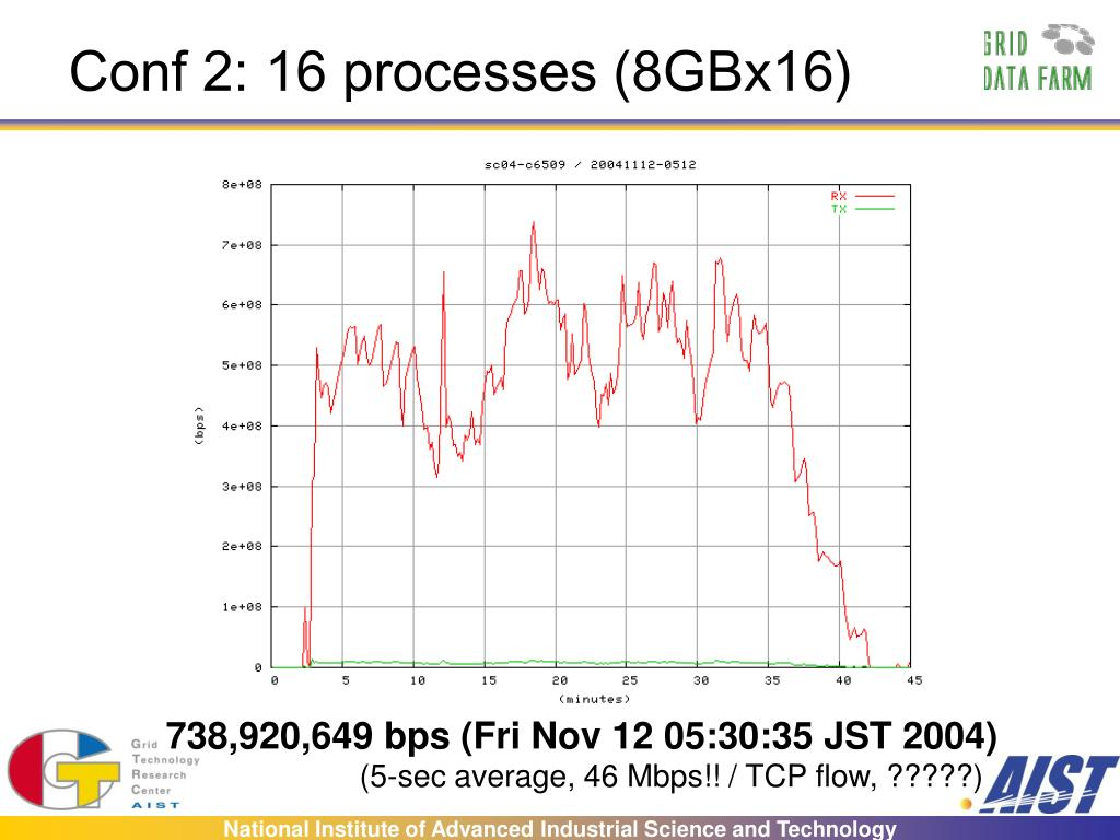 Conf 2: 16 processes (8GBx16)