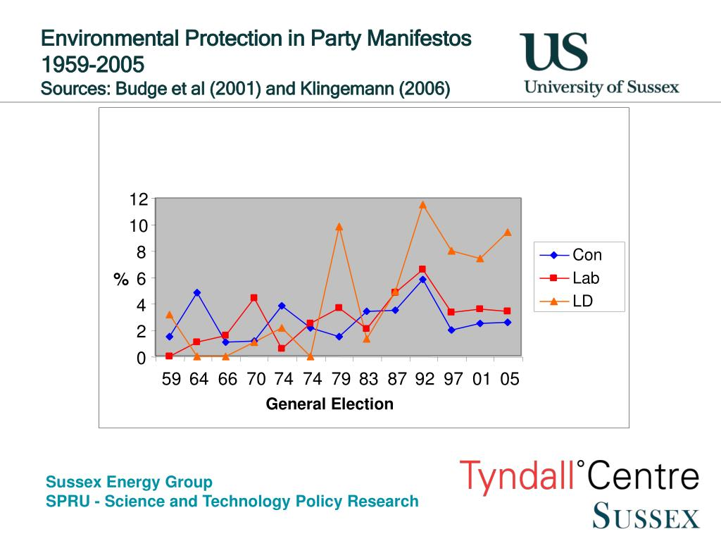 Environmental Protection in Party Manifestos 1959-2005
