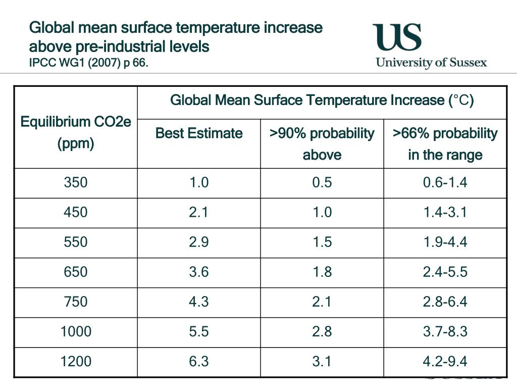 Global mean surface temperature increase above pre-industrial levels