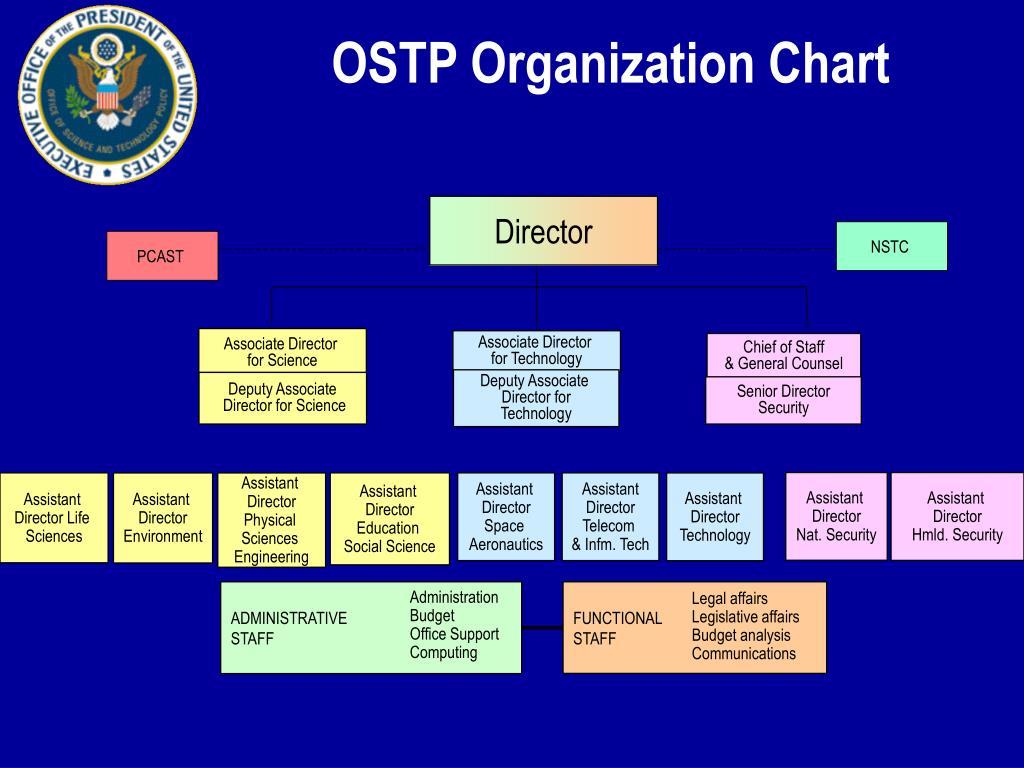 OSTP Organization Chart