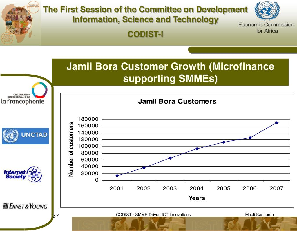Jamii Bora Customer Growth (Microfinance supporting SMMEs)