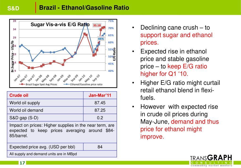 Brazil - Ethanol/Gasoline Ratio