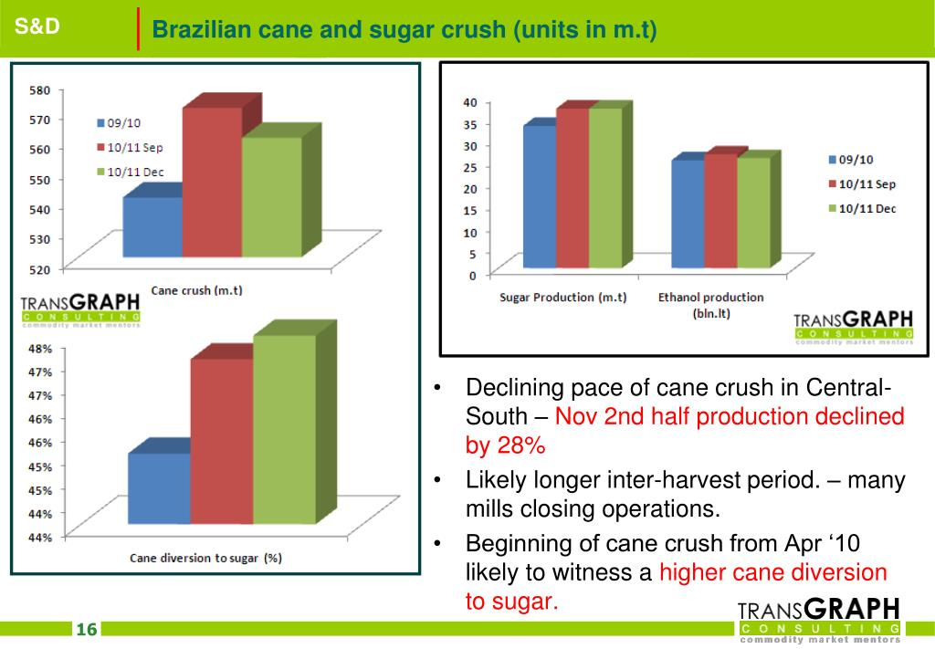 Brazilian cane and sugar crush (units in m.t)