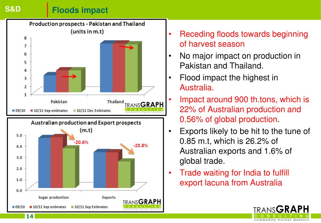 Floods impact