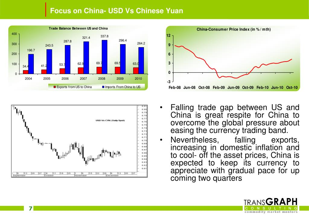 Focus on China- USD Vs Chinese Yuan