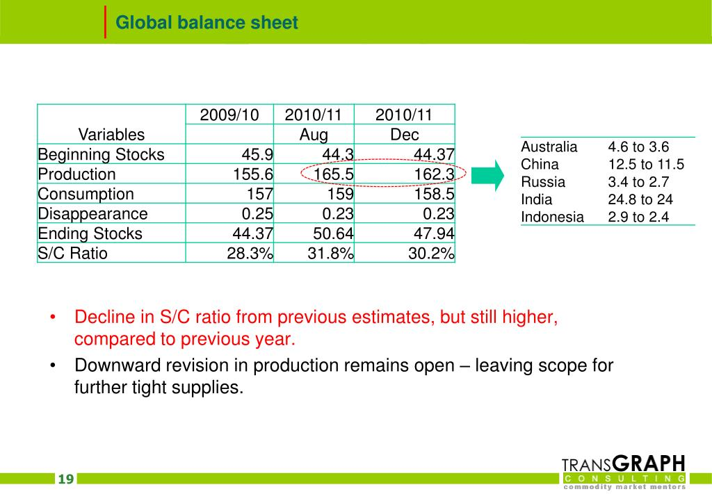 Global balance sheet