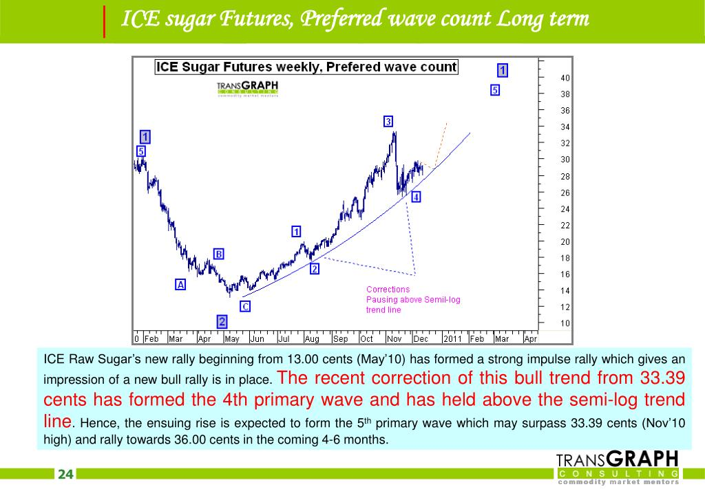 ICE sugar Futures, Preferred wave count Long term