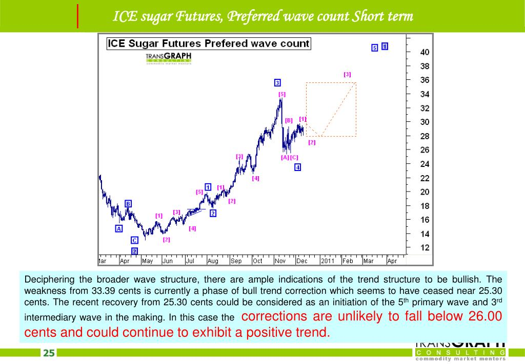 ICE sugar Futures, Preferred wave count Short term