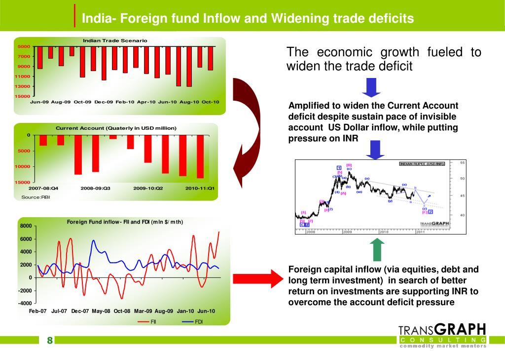 India- Foreign fund Inflow and Widening trade deficits