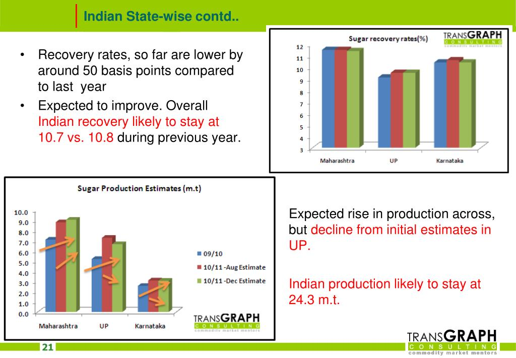Indian State-wise contd..