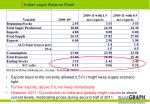 indian sugar balance sheet