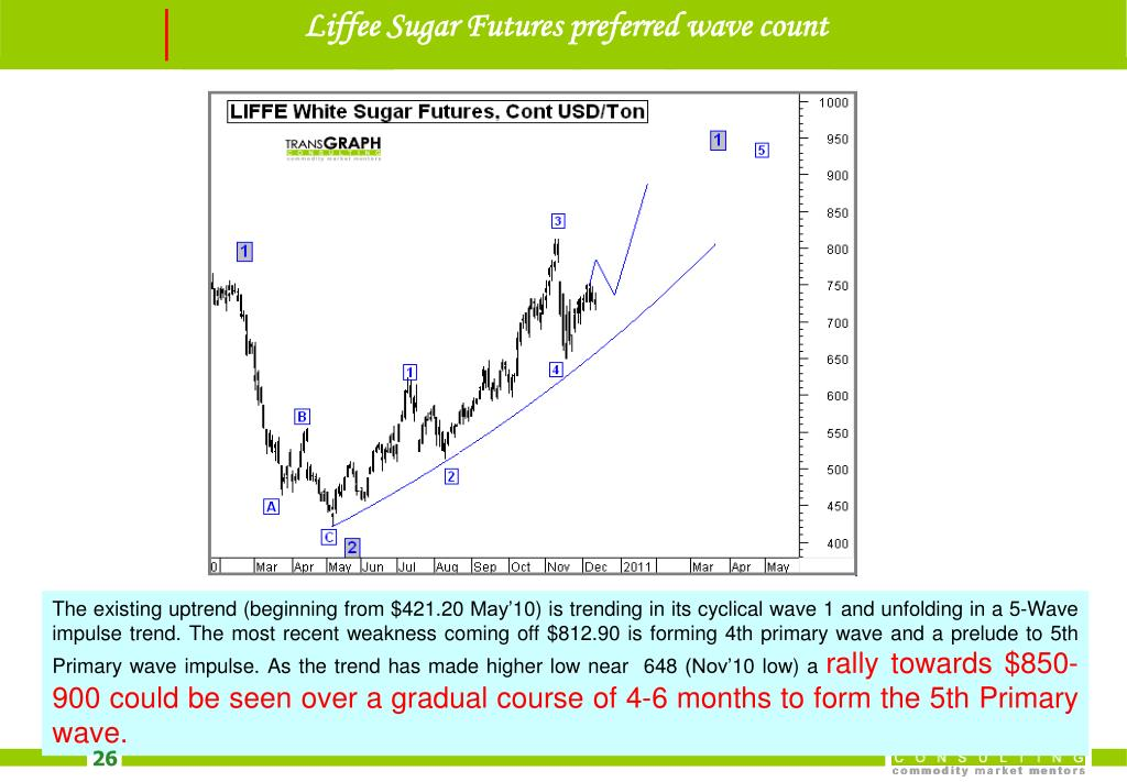 Liffee Sugar Futures preferred wave count