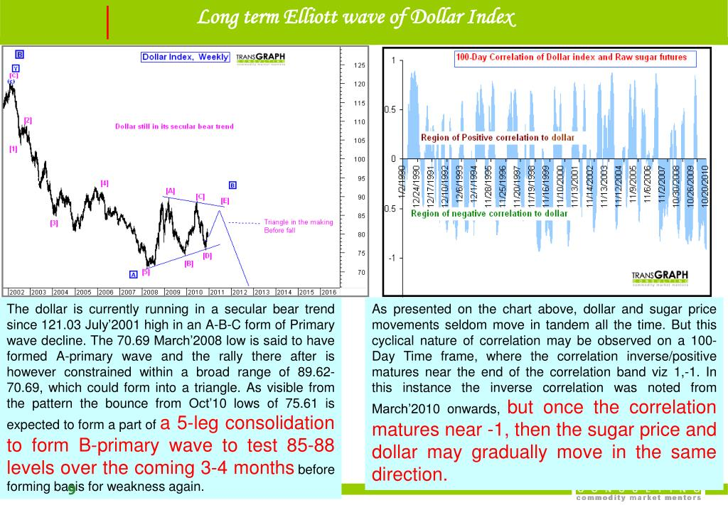 Long term Elliott wave of Dollar Index