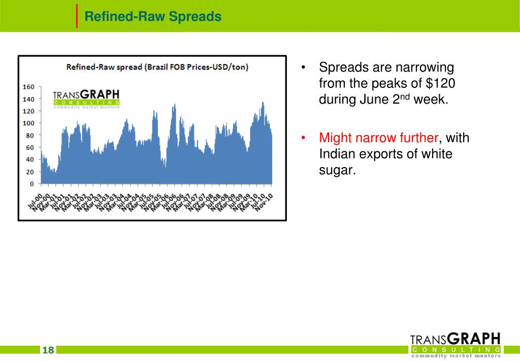 Refined-Raw Spreads