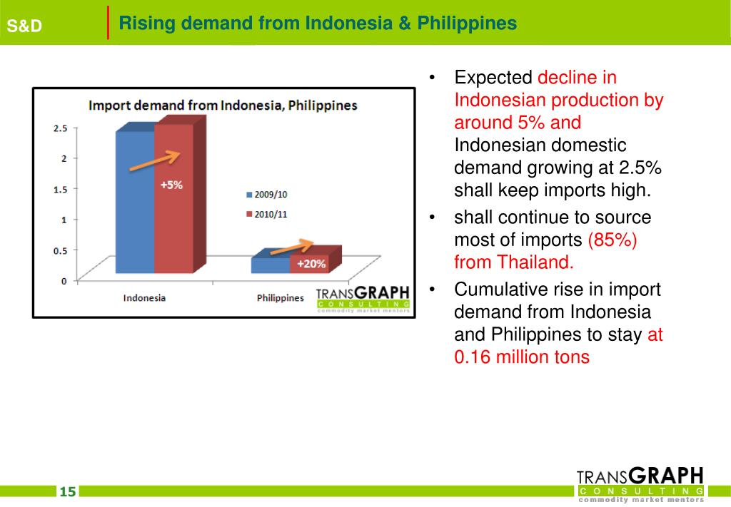 Rising demand from Indonesia & Philippines