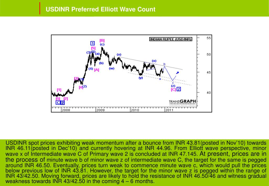 USDINR Preferred Elliott Wave Count
