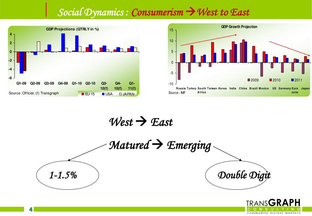 Social Dynamics :