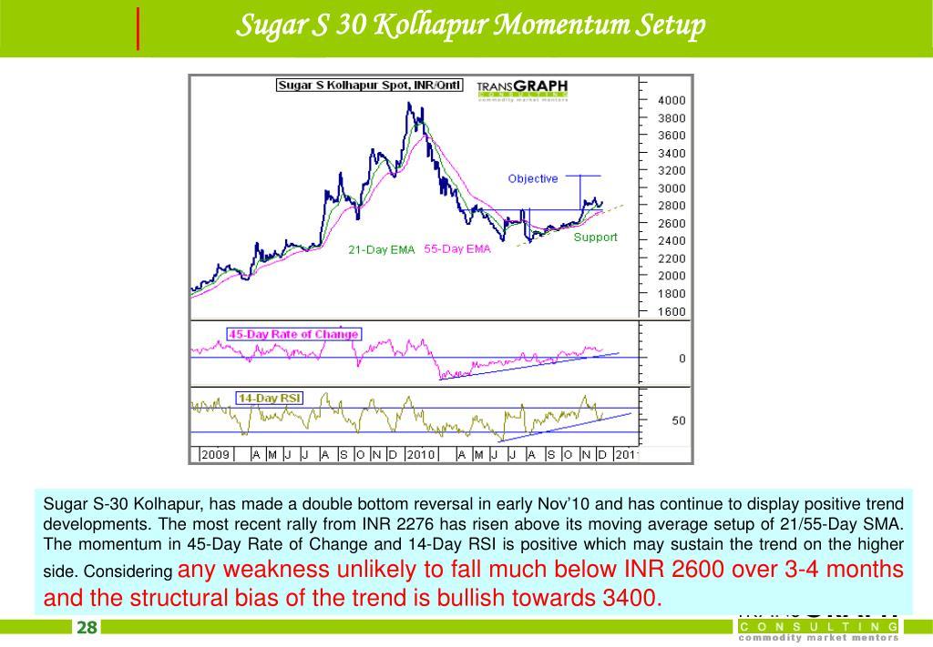 Sugar S 30 Kolhapur Momentum Setup