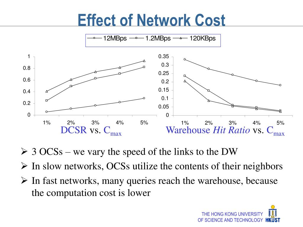 Effect of Network Cost