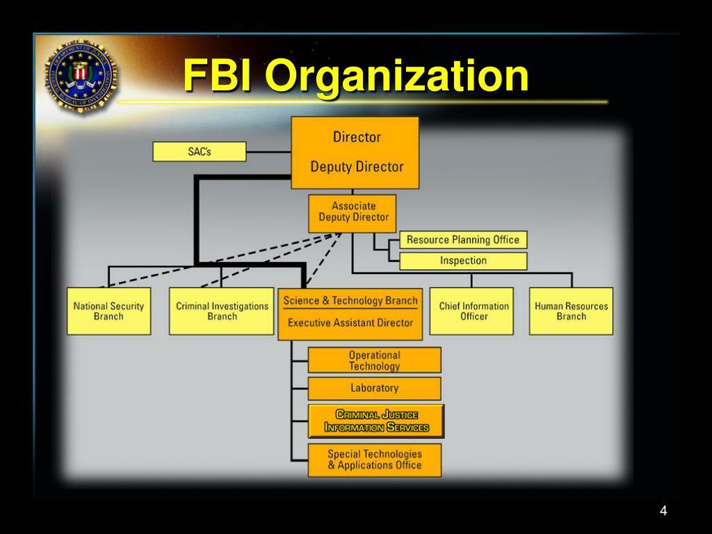 FBI Organization