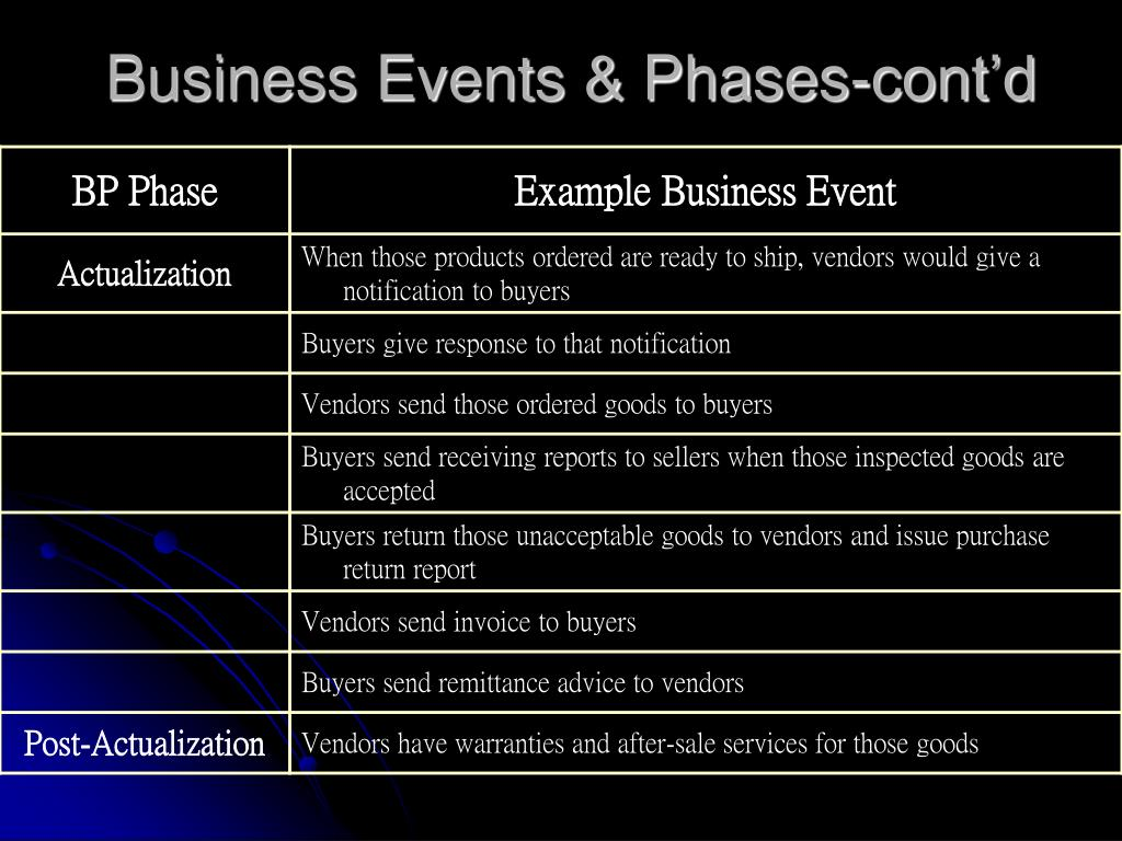 Business Events & Phases-cont'd