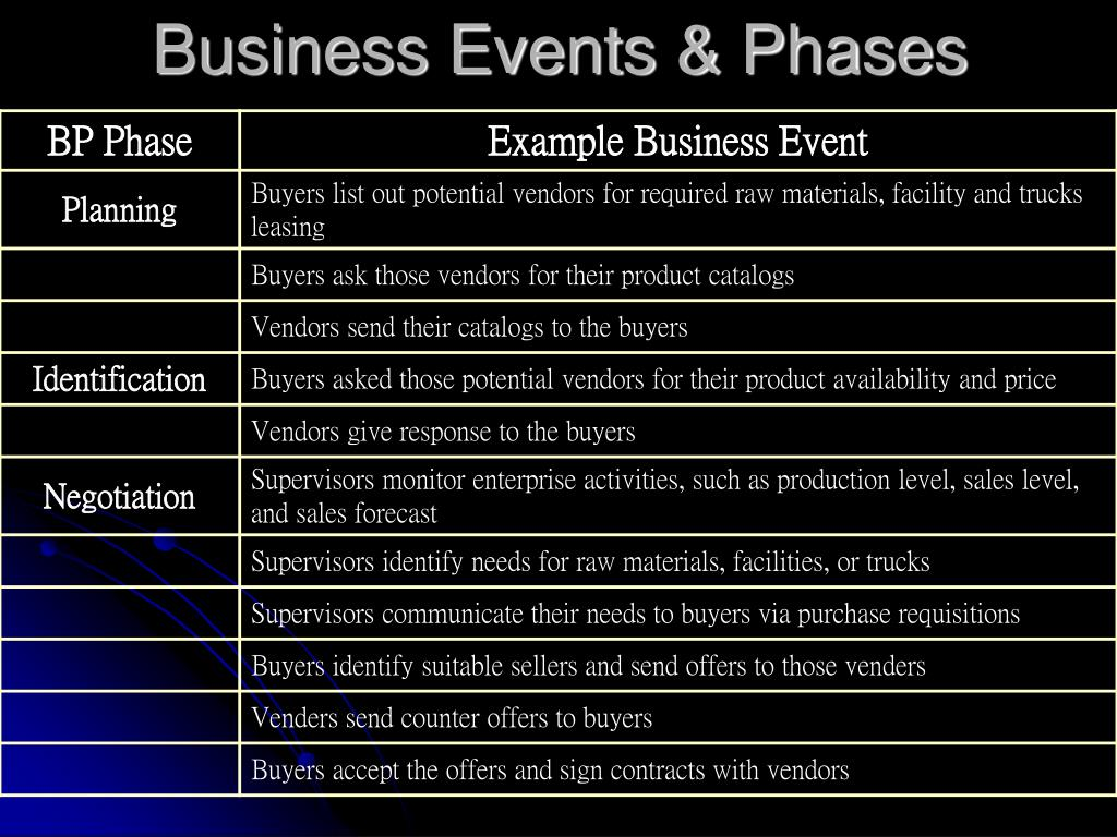 Business Events & Phases