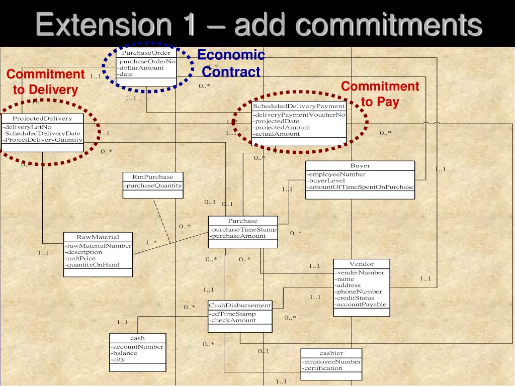 Extension 1 – add commitments