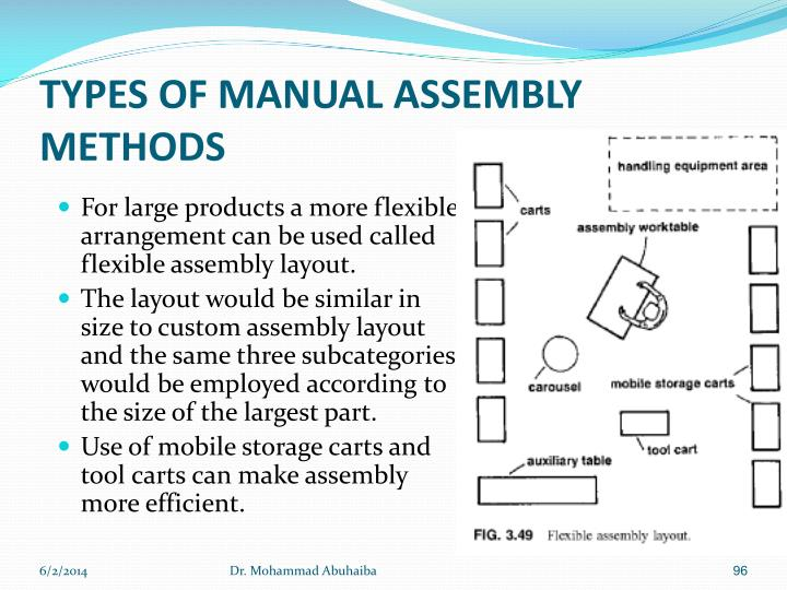 TYPES OF MANUAL ASSEMBLY METHODS