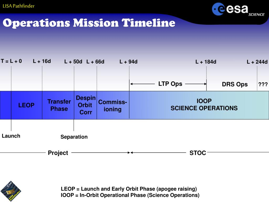 Operations Mission Timeline