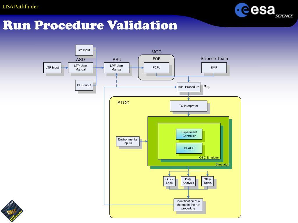 Run Procedure Validation