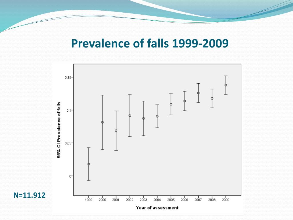 Prevalence of falls 1999-2009
