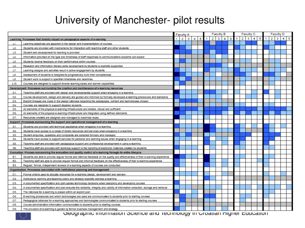 University of Manchester- pilot results